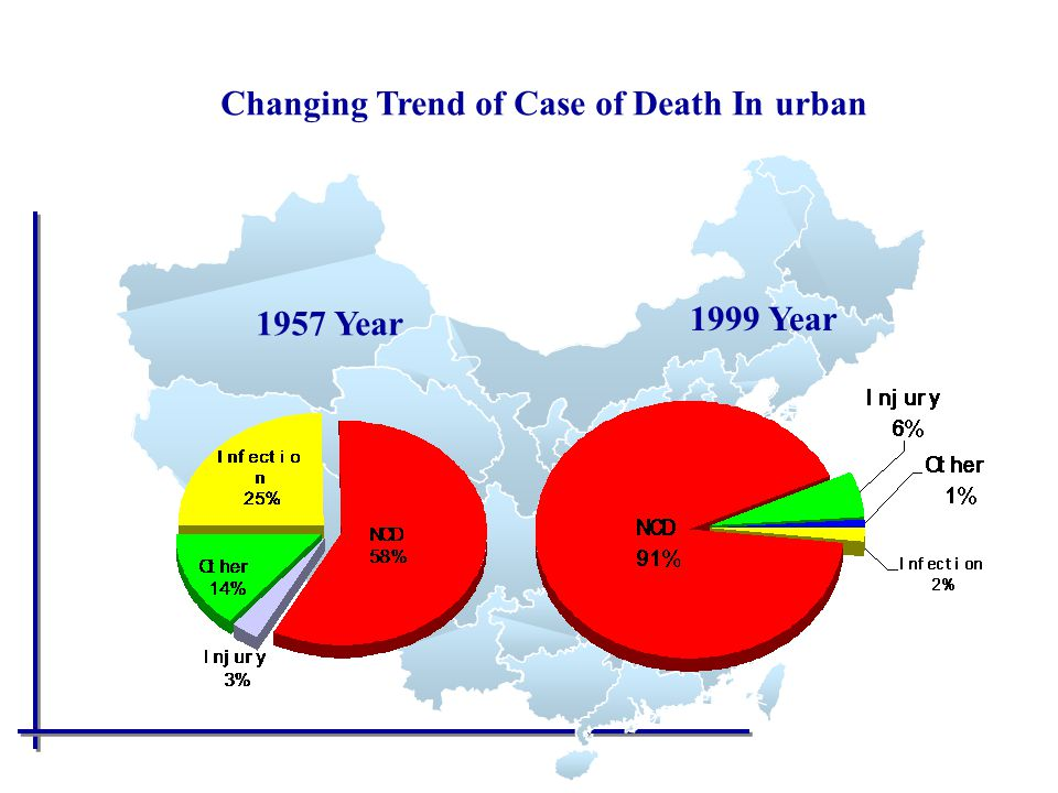 1957 Year 1999 Year Changing Trend of Case of Death In urban