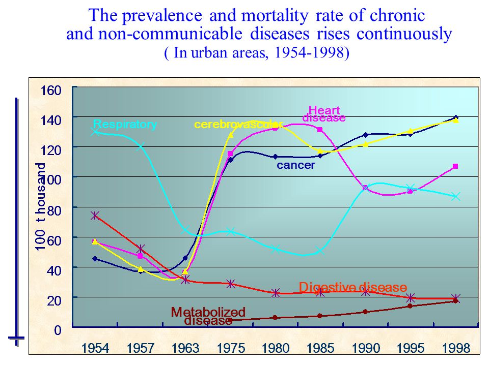 Respiratory Heart disease cerebrovascular cancer Metabolized disease Digestive disease The prevalence and mortality rate of chronic and non-communicable diseases rises continuously ( In urban areas, 1954-1998)