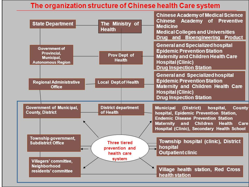 Health Care System The organization structure of Chinese health Care system State Department Government of Provincial, Municipal, Autonomous Region Prov Dept of Health Local Dept.of Health Chinese Academy of Medical Science Chinese Academy of Preventive Medicine Medical Colleges and Universities Drug and Bioengineering Product Research Institute The Ministry of Health General and Specialized hospital Epidemic Prevention Station Maternity and Children Health Care Hospital (Clinic) Drug Inspection Station Regional Administrative Office General and Specialized hospital Epidemic Prevention Station Maternity and Children Health Care Hospital (Clinic) Drug Inspection Station Government of Municipal, County, District Township hospital (clinic), District hospital Outpatient clinic Municipal (District) hospital, County hospital, Epidemic Prevention Station, Endemic Disease Prevention Station Maternity and Children Health Care Hospital (Clinic), Secondary Health School Township government, Subdistrict Office Villagers' committee, Neighborhood residents' committee Village health station, Red Cross health station District department of Health Three tiered prevention and health care system