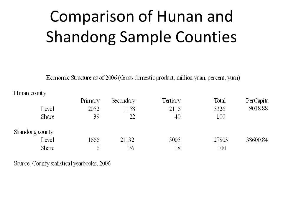 Comparison of Hunan and Shandong Sample Counties
