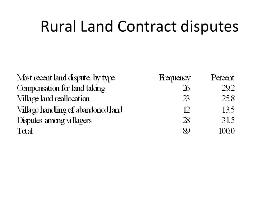 Rural Land Contract disputes