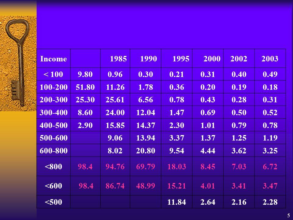 5 Income 1985 1990 1995 200020022003 < 1009.800.960.300.210.310.400.49 100-20051.8011.261.780.360.200.190.18 200-30025.3025.616.560.780.430.280.31 300