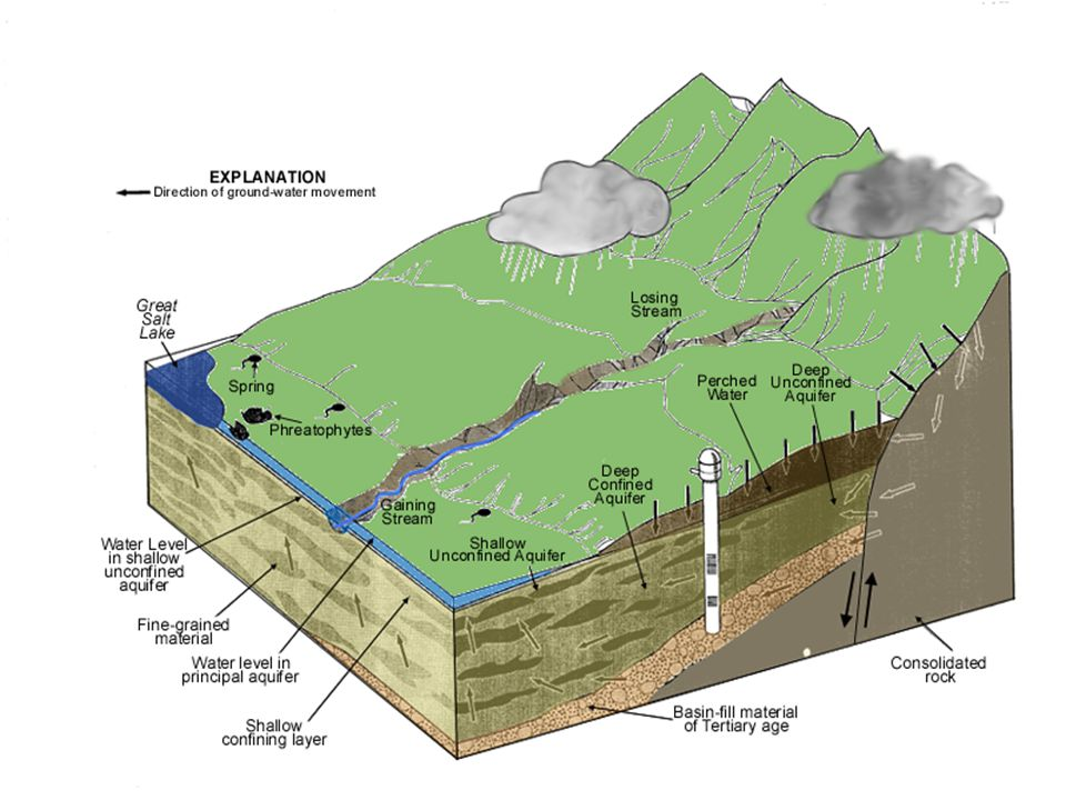 Hydrogeology of Salt Lake Valley