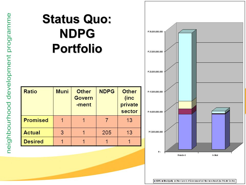 11 RatioMuniOther Govern -ment NDPGOther (inc private sector Promised11713 Actual3120513 Desired1111 Status Quo: NDPG Portfolio