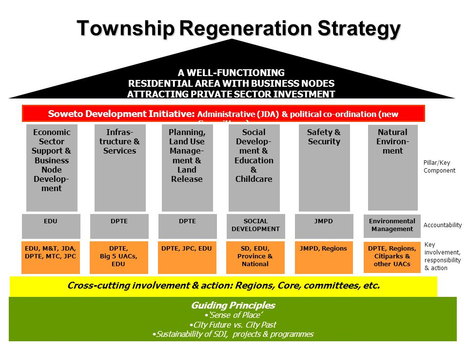 12 A WELL-FUNCTIONING RESIDENTIAL AREA WITH BUSINESS NODES ATTRACTING PRIVATE SECTOR INVESTMENT Soweto Development Initiative: Administrative (JDA) & political co-ordination (new Committees) Cross-cutting involvement & action: Regions, Core, committees, etc.