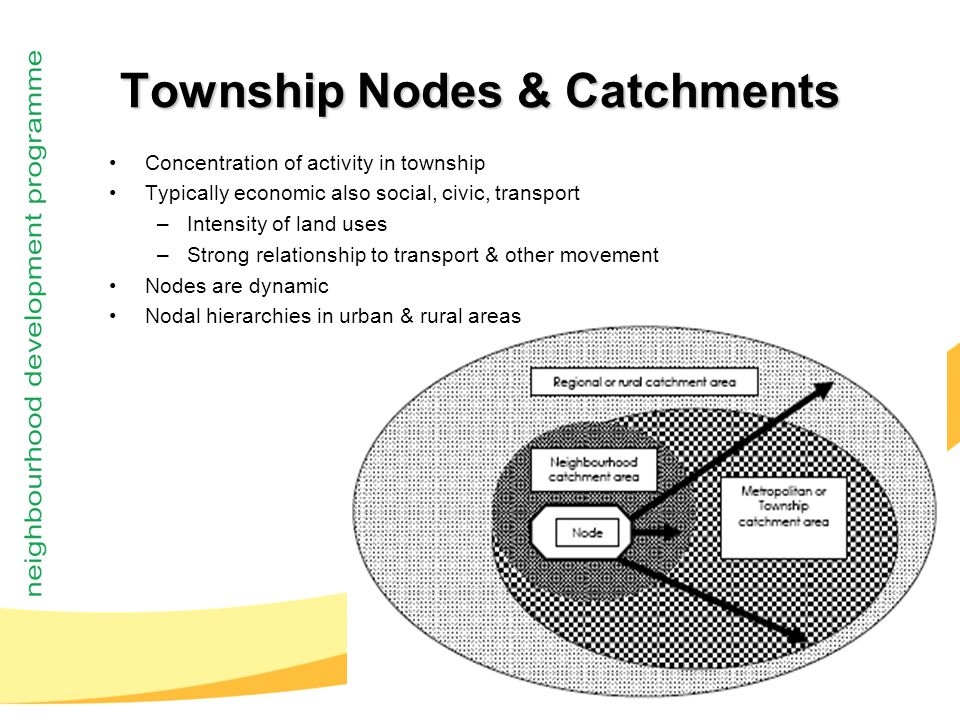 13 Township Nodes & Catchments Concentration of activity in township Typically economic also social, civic, transport –Intensity of land uses –Strong relationship to transport & other movement Nodes are dynamic Nodal hierarchies in urban & rural areas