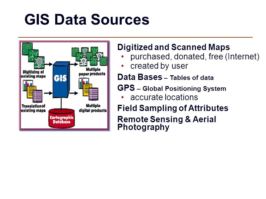 GIS Data Sources Digitized and Scanned Maps purchased, donated, free (Internet) created by user Data Bases – Tables of data GPS – Global Positioning System accurate locations Field Sampling of Attributes Remote Sensing & Aerial Photography