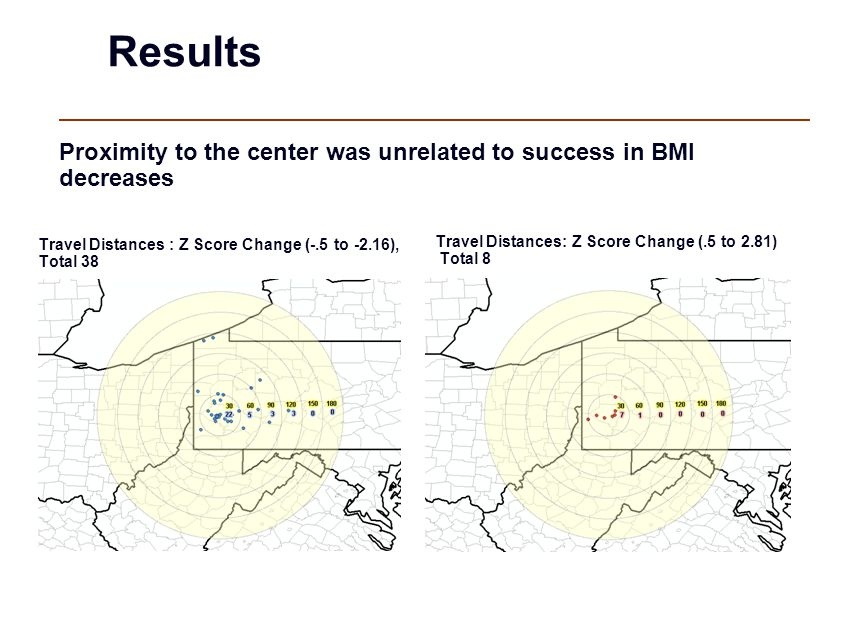 Travel Distances : Z Score Change (-.5 to -2.16), Total 38 Travel Distances: Z Score Change (.5 to 2.81) Total 8 Results Proximity to the center was unrelated to success in BMI decreases