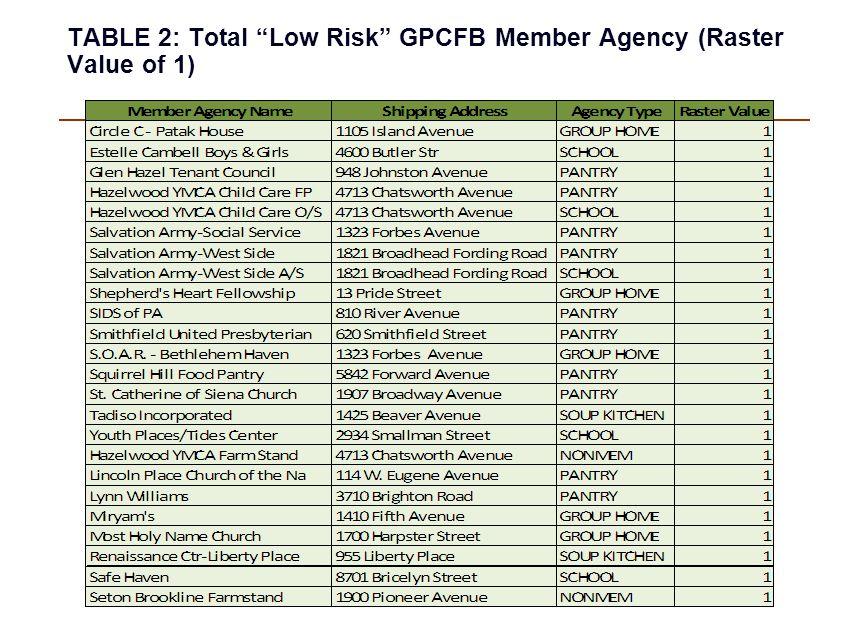 "TABLE 2: Total ""Low Risk"" GPCFB Member Agency (Raster Value of 1)"
