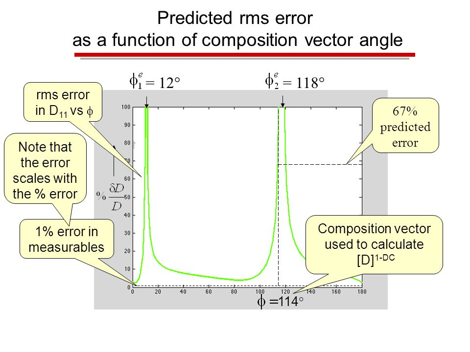 Predicted rms error as a function of composition vector angle 1% error in measurables rms error in D 11 vs  = 12  = 118  67% predicted error Note that the error scales with the % error 114  Composition vector used to calculate [D] 1-DC
