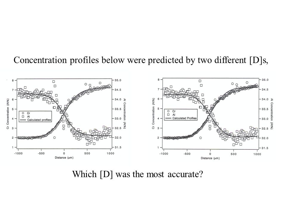 Concentration profiles below were predicted by two different [D]s, Which [D] was the most accurate?