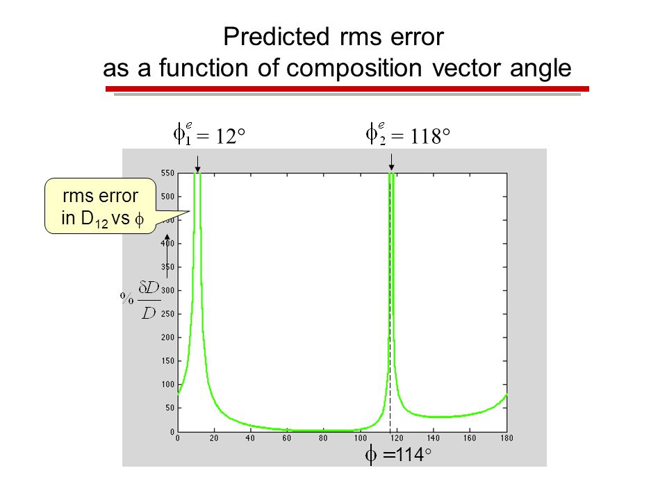 Predicted rms error as a function of composition vector angle rms error in D 12 vs  114  = 12  = 118 