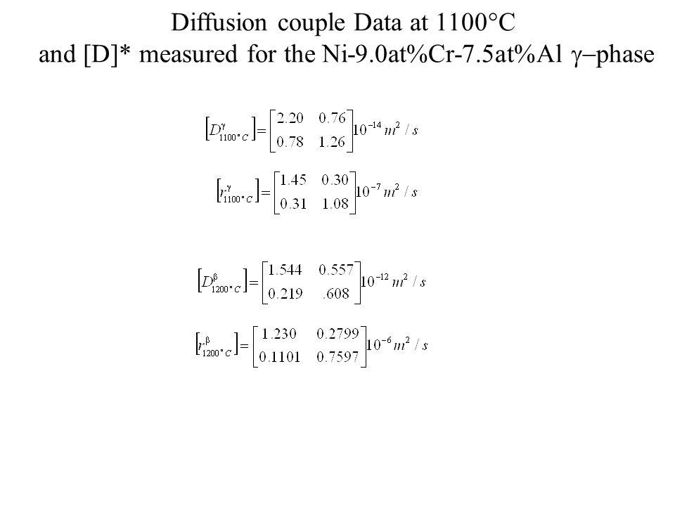 Diffusion couple Data at 1100  C and [D]* measured for the Ni-9.0at%Cr-7.5at%Al  phase