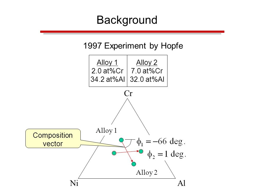 Background Alloy 1 2.0 at%Cr 34.2 at%Al Alloy 2 7.0 at%Cr 32.0 at%Al 1997 Experiment by Hopfe NiAl Cr Alloy 2 Composition vector Alloy 1