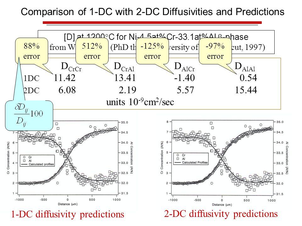 [D] at 1200  C for Ni-4.5at%Cr-33.1at%Al  -phase from W.D.