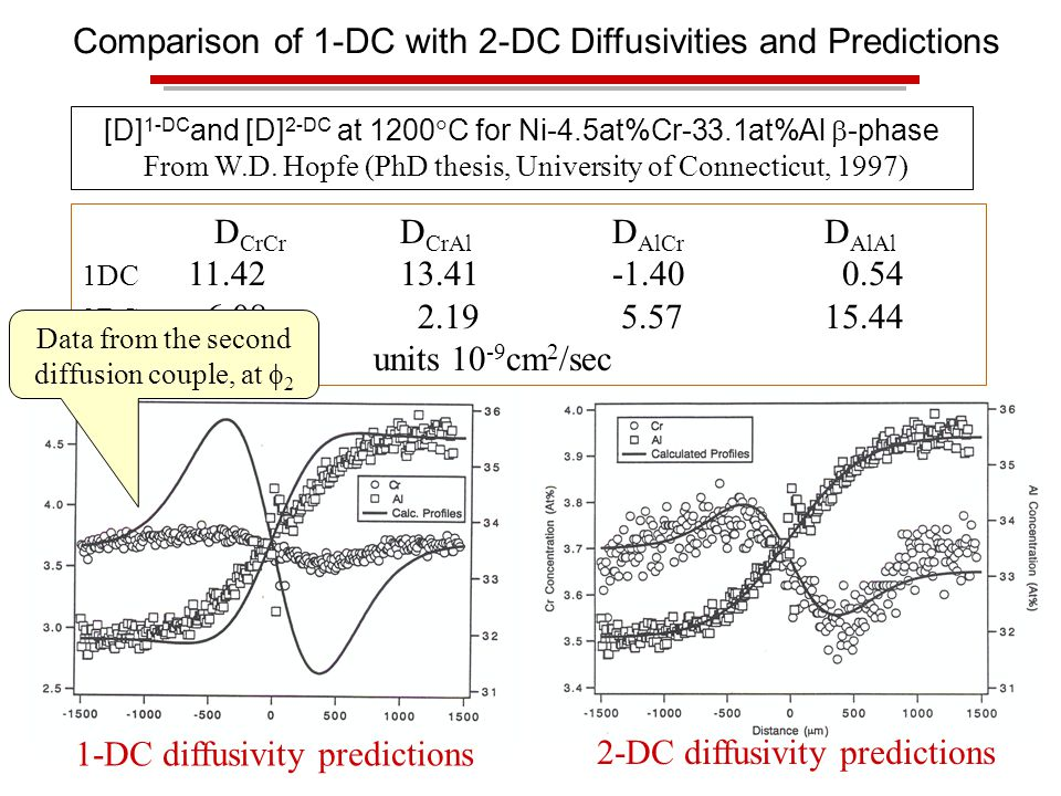 D CrCr D CrAl D AlCr D AlAl 1DC 11.4213.41-1.40 0.54 2DC 6.08 2.19 5.5715.44 units 10 -9 cm 2 /sec 1-DC diffusivity predictions 2-DC diffusivity predictions Data from the second diffusion couple, at  2 [D] 1-DC and [D] 2-DC at 1200  C for Ni-4.5at%Cr-33.1at%Al  -phase From W.D.