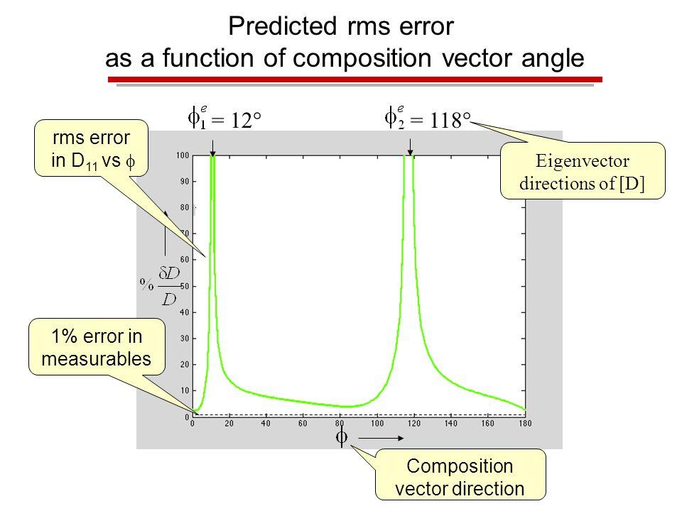 Predicted rms error as a function of composition vector angle 1% error in measurables rms error in D 11 vs  = 12  = 118  Eigenvector directions of [D] Composition vector direction
