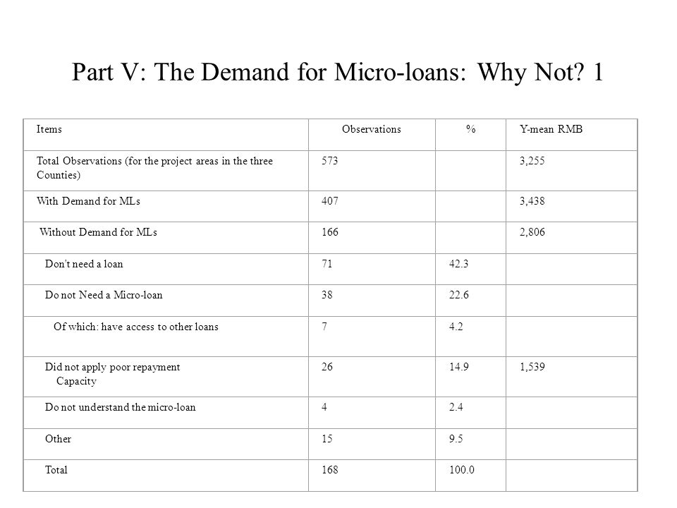 Part V: The Demand for Micro-loans: Why Not.