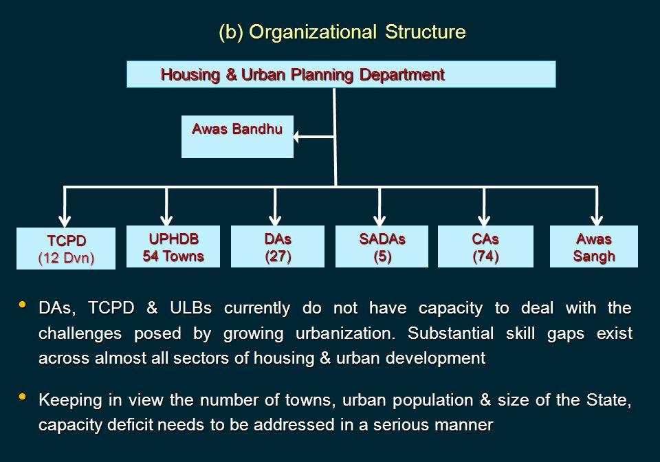 (b) Organizational Structure Housing & Urban Planning Department Housing & Urban Planning Department Awas Bandhu TCPD (12 Dvn) CAs(74) SADAs (5) Awas