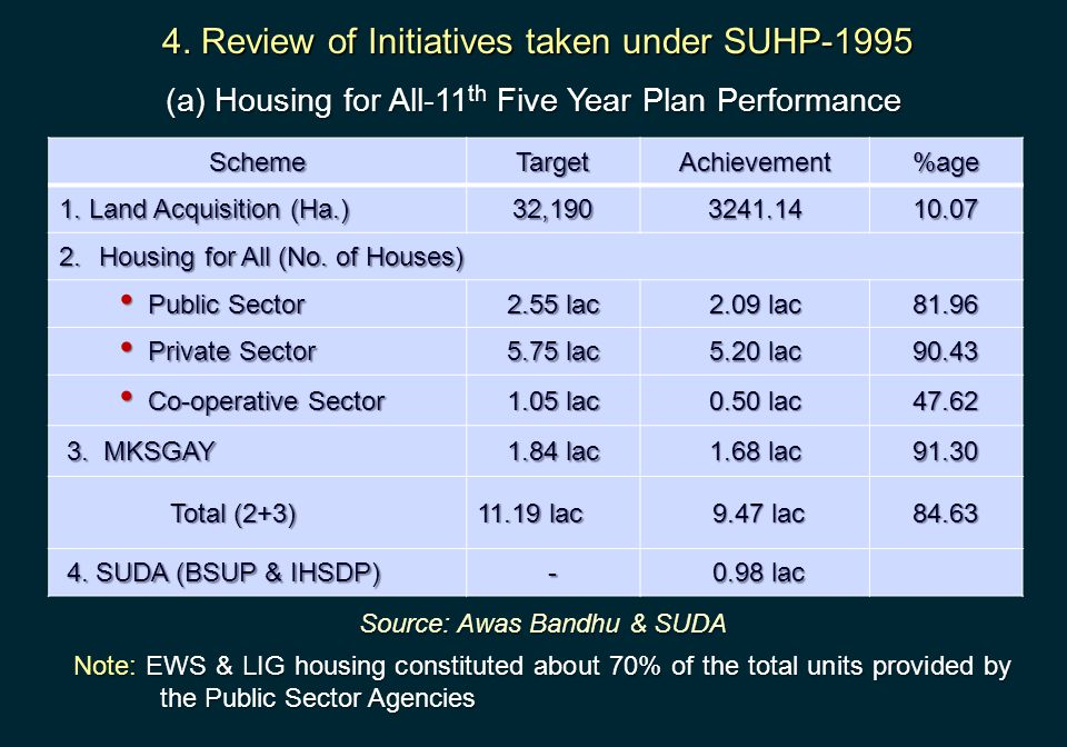 (a) Housing for All-11 th Five Year Plan Performance SchemeTargetAchievement%age 1. Land Acquisition (Ha.) 32,1903241.1410.07 2. Housing for All (No.