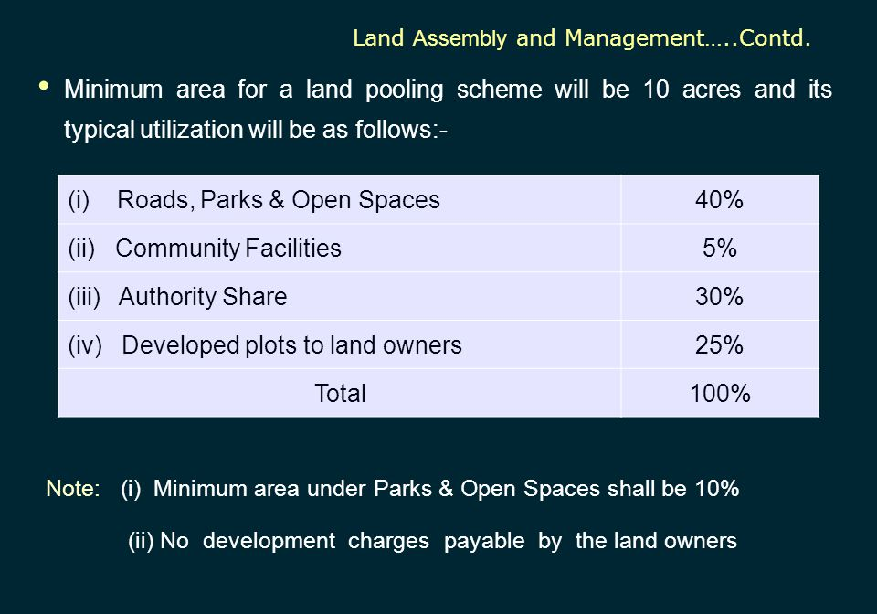 Minimum area for a land pooling scheme will be 10 acres and its typical utilization will be as follows:- Land Assembly and Management…..Contd. (i) Roa