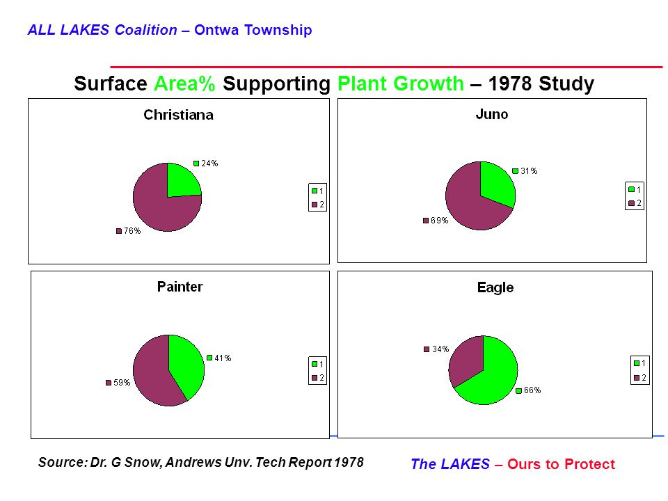 ALL LAKES Coalition – Ontwa Township The LAKES – Ours to Protect Surface Area% Supporting Plant Growth – 1978 Study Source: Dr.
