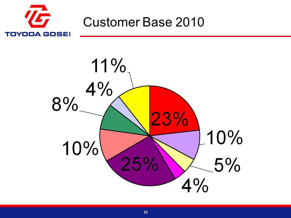 Customer Base 2010 10