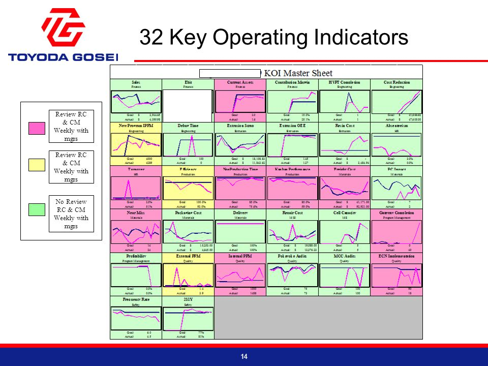 32 Key Operating Indicators 14 Review RC & CM Weekly with mgrs No Review RC & CM Weekly with mgrs