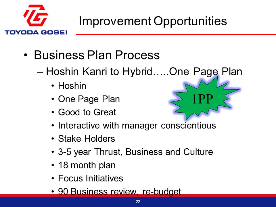Improvement Opportunities Business Plan Process –Hoshin Kanri to Hybrid…..One Page Plan Hoshin One Page Plan Good to Great Interactive with manager conscientious Stake Holders 3-5 year Thrust, Business and Culture 18 month plan Focus Initiatives 90 Business review, re-budget 22 1PP