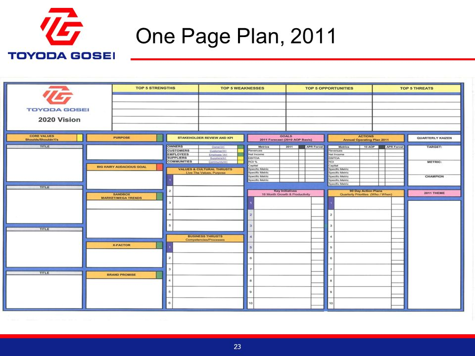 One Page Plan, 2011 23