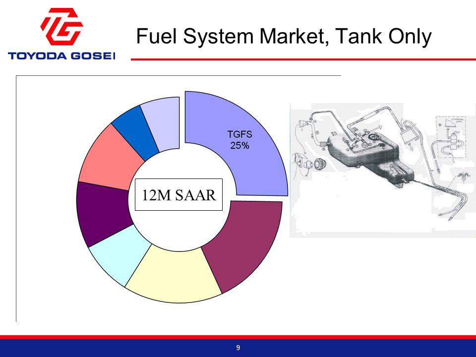 Fuel System Market, Tank Only 9 12M SAAR