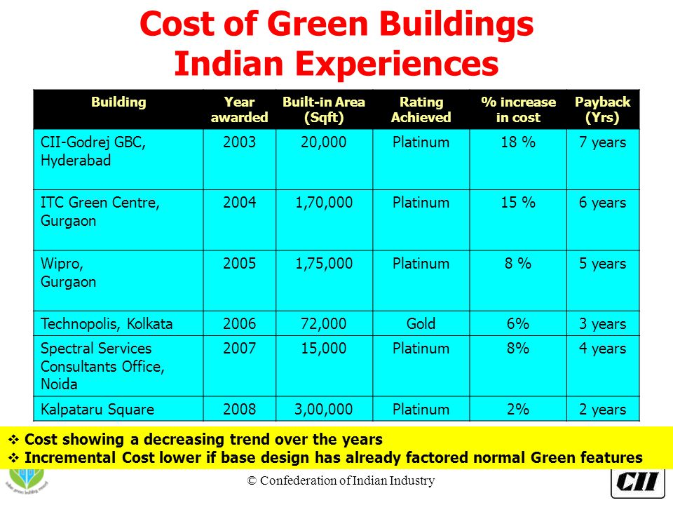 © Confederation of Indian Industry ® BuildingYear awarded Built-in Area (Sqft) Rating Achieved % increase in cost Payback (Yrs) CII-Godrej GBC, Hydera