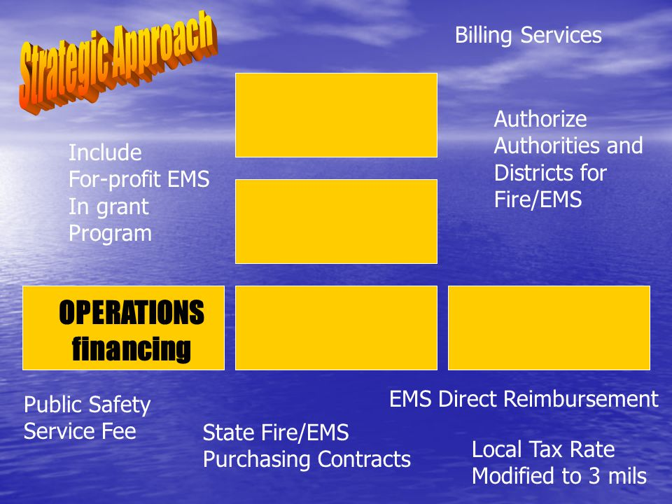 OPERATIONS financing Include For-profit EMS In grant Program Local Tax Rate Modified to 3 mils EMS Direct Reimbursement State Fire/EMS Purchasing Contracts Public Safety Service Fee Authorize Authorities and Districts for Fire/EMS Billing Services