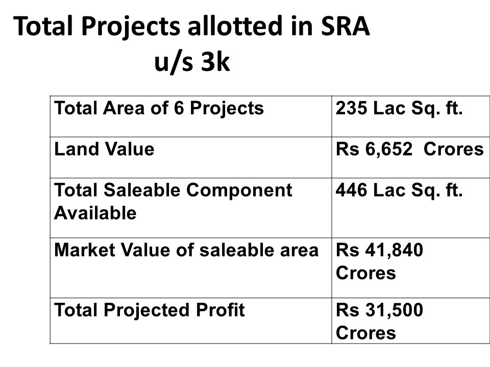 Total Projects allotted in SRA u/s 3k Total Area of 6 Projects235 Lac Sq.
