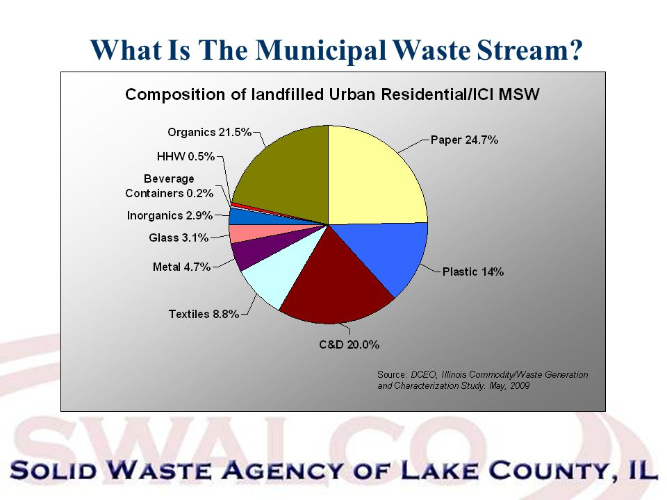 What Is The Municipal Waste Stream