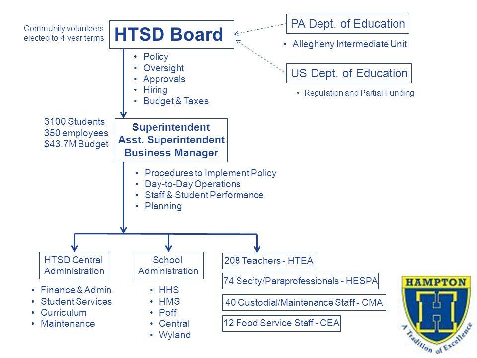 HTSD Board HTSD Central Administration Superintendent Asst.