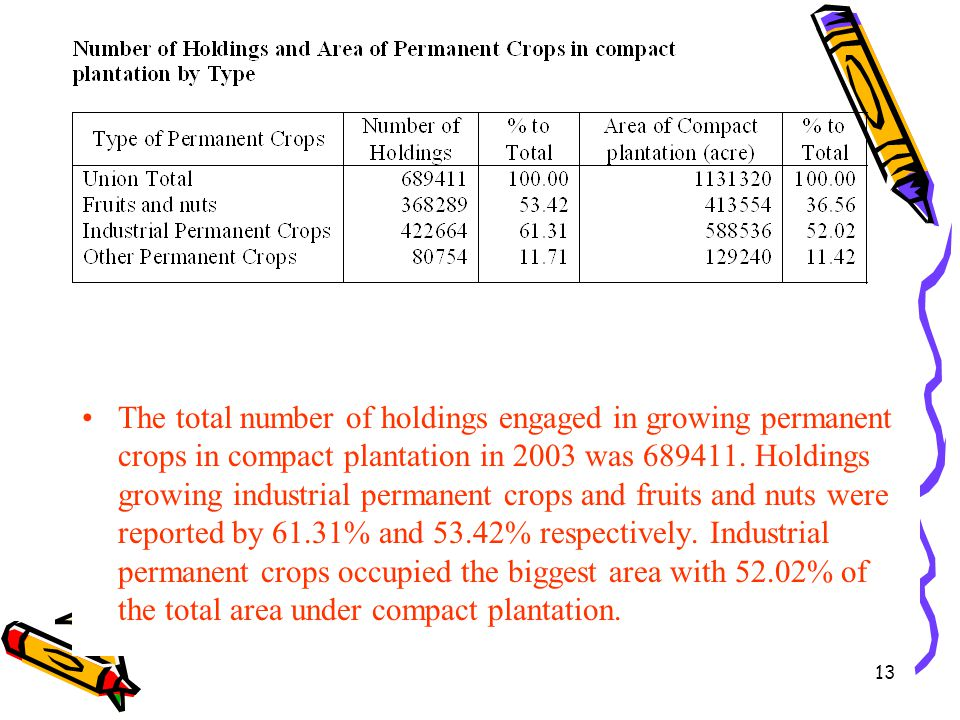13 The total number of holdings engaged in growing permanent crops in compact plantation in 2003 was 689411. Holdings growing industrial permanent cro