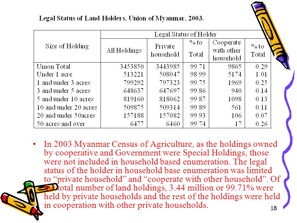 18 In 2003 Myanmar Census of Agriculture, as the holdings owned by cooperative and Government were Special Holdings, those were not included in househ