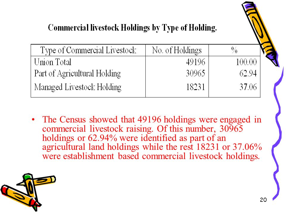 20 The Census showed that 49196 holdings were engaged in commercial livestock raising. Of this number, 30965 holdings or 62.94% were identified as par