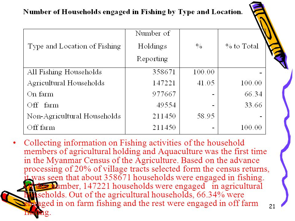 21 Collecting information on Fishing activities of the household members of agricultural holding and Aquaculture was the first time in the Myanmar Cen