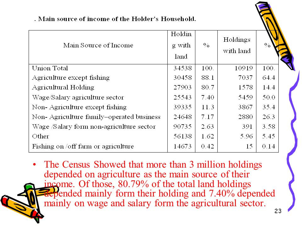 23 The Census Showed that more than 3 million holdings depended on agriculture as the main source of their income. Of those, 80.79% of the total land