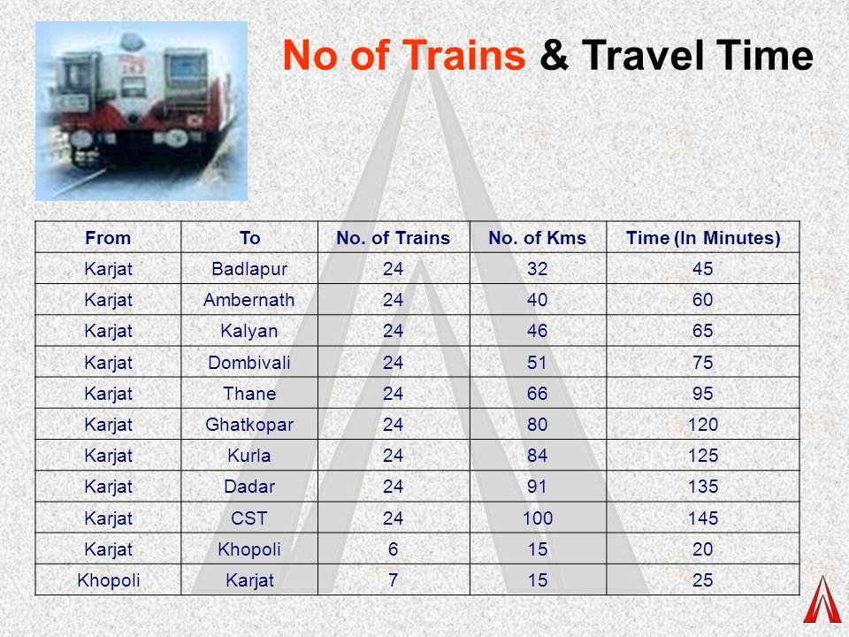 FromToNo. of TrainsNo. of KmsTime (In Minutes) KarjatBadlapur243245 KarjatAmbernath244060 KarjatKalyan244665 KarjatDombivali245175 KarjatThane246695 K