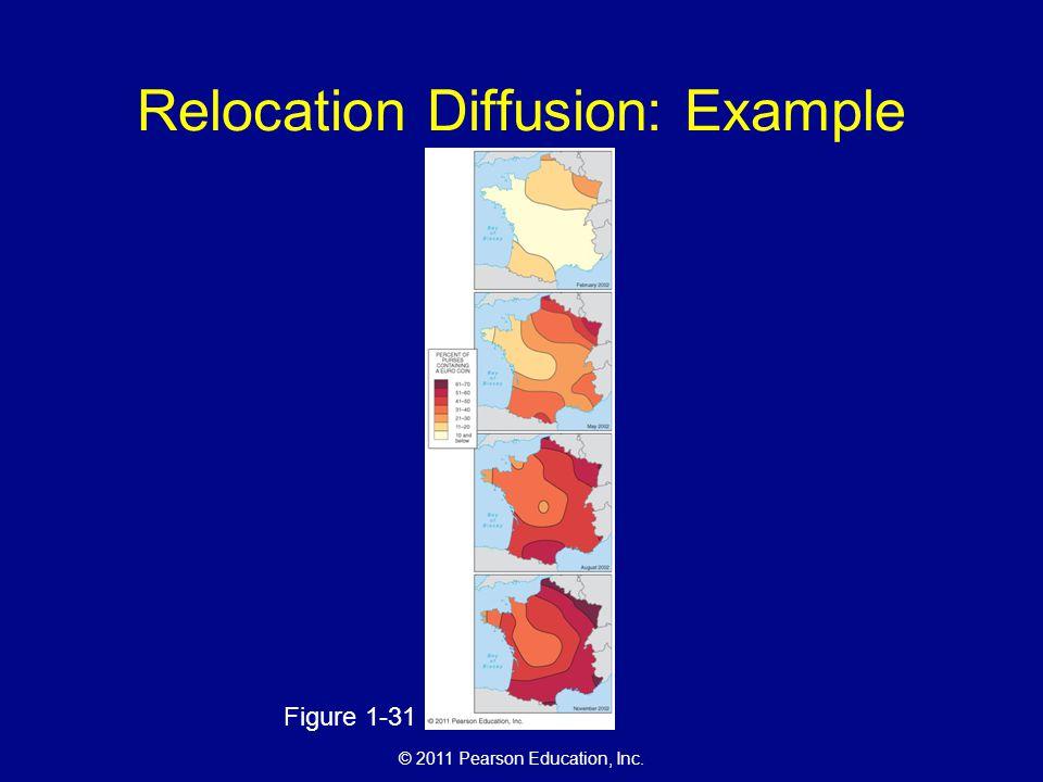 © 2011 Pearson Education, Inc. Relocation Diffusion: Example Figure 1-31
