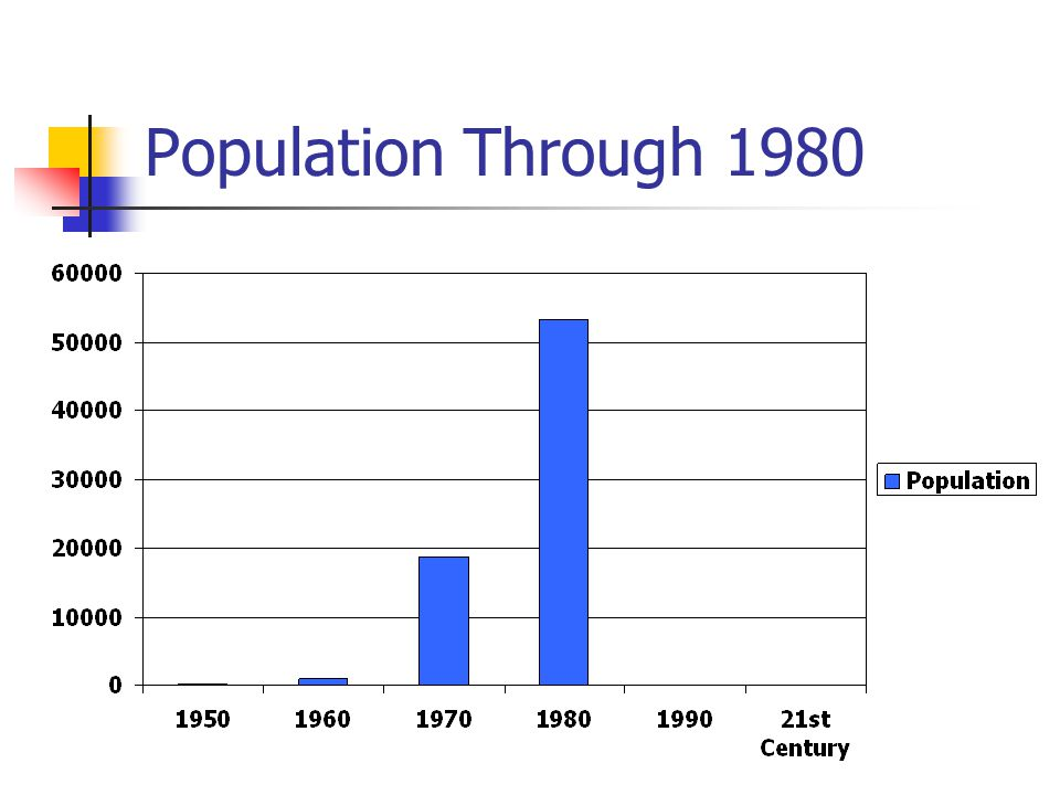 Population Through 1980