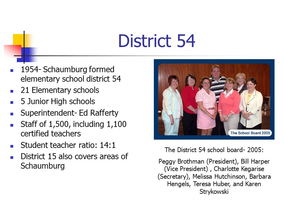 District 54 1954- Schaumburg formed elementary school district 54 21 Elementary schools 5 Junior High schools Superintendent- Ed Rafferty Staff of 1,500, including 1,100 certified teachers Student teacher ratio: 14:1 District 15 also covers areas of Schaumburg The District 54 school board- 2005: Peggy Brothman (President), Bill Harper (Vice President), Charlotte Kegarise (Secretary), Melissa Hutchinson, Barbara Hengels, Teresa Huber, and Karen Strykowski