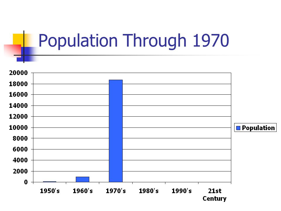 Population Through 1970