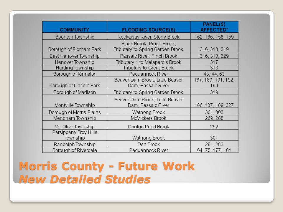 Morris County - Future Work New Detailed Studies COMMUNITYFLOODING SOURCE(S) PANEL(S) AFFECTED* Boonton TownshipRockaway River, Stony Brook162, 166, 158, 159 Borough of Florham Park Black Brook, Pinch Brook, Tributary to Spring Garden Brook316, 318, 319 East Hanover TownshipPassaic River, Pinch Brook316, 318, 329 Hanover TownshipTributary 1 to Malapardis Brook317 Harding TownshipTributary to Great Brook313 Borough of KinnelonPequannock River43, 44, 63 Borough of Lincoln Park Beaver Dam Brook, Little Beaver Dam, Passaic River 187, 189, 191, 192, 193 Borough of MadisonTributary to Spring Garden Brook319 Montville Township Beaver Dam Brook, Little Beaver Dam, Passaic River186, 187, 189, 327 Borough of Morris PlainsWatnong Brook301, 303 Mendham TownshipMcVickers Brook269, 288 Mt.