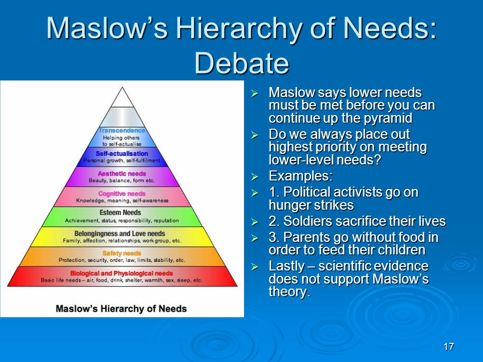 17 Maslow's Hierarchy of Needs: Debate  Maslow says lower needs must be met before you can continue up the pyramid  Do we always place out highest p