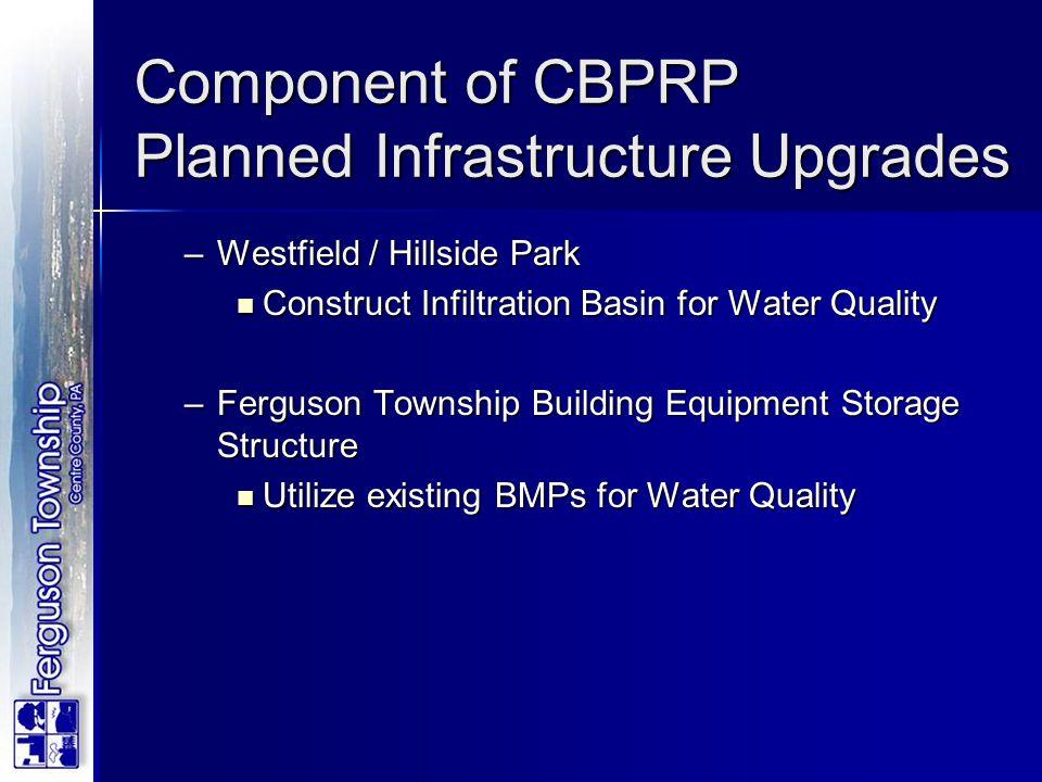 –Westfield / Hillside Park Construct Infiltration Basin for Water Quality Construct Infiltration Basin for Water Quality –Ferguson Township Building E
