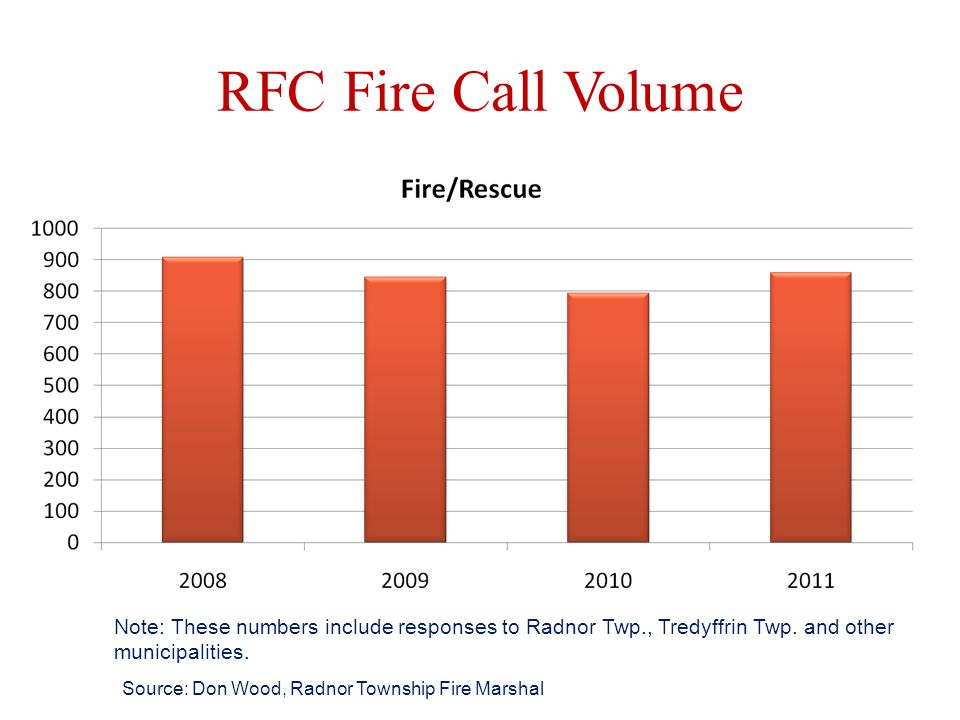 Capital Funding for Apparatus Historically Radnor Township has funded 100% of the total cost of a piece of fire apparatus (i.e.